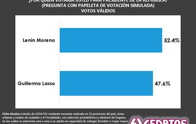 CEDATOS presenta nueva encuesta y da la victoria a Lenin Moreno