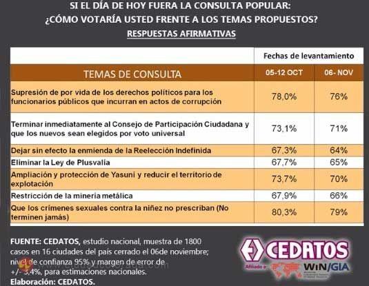 Consulta Popular, CEDATOS, Lenín Moreno, Gobierno