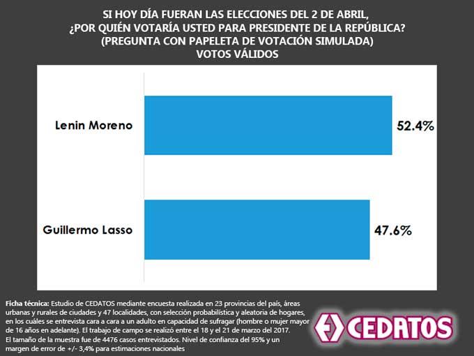 Cedatos da como ganador a Lenin Moreno