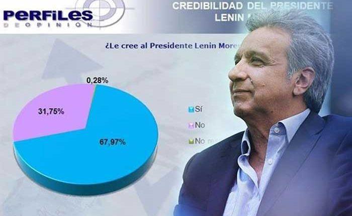 Ecuatorianos creen en el Presidente Lenín Moreno
