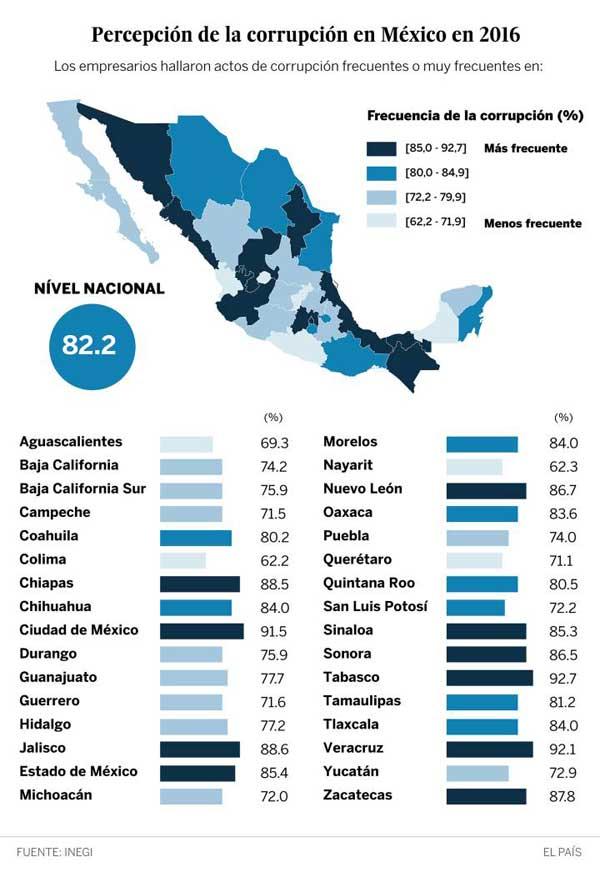 Empresas mexicanas pagaron millones en sobornos