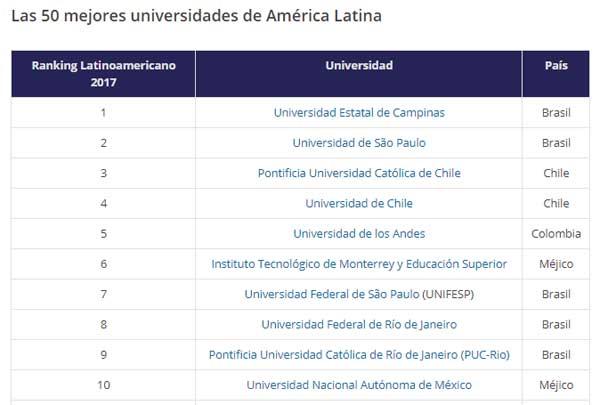 Dos universidades ecuatorianas están entre las mejores de América Latina
