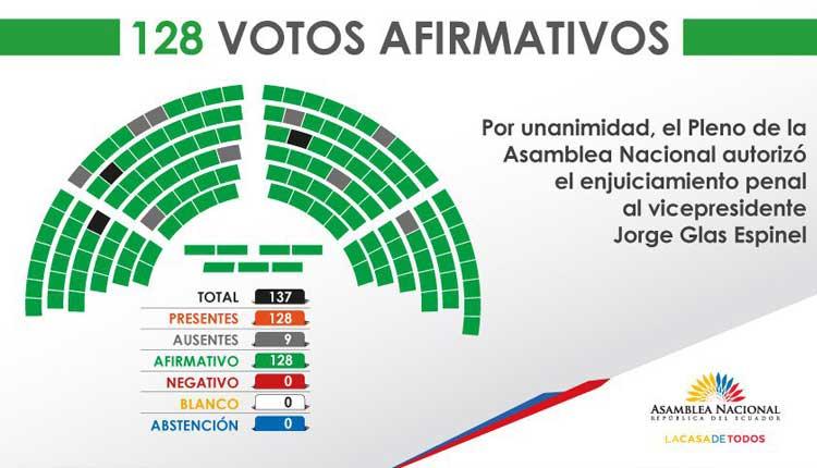 La Asamblea de Ecuador
