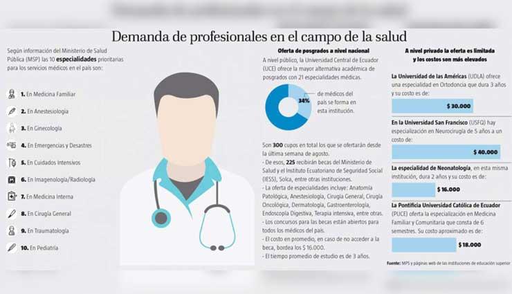 Chile, Médicos