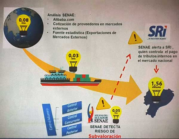 SENAE, SRI, Aduana, Economía