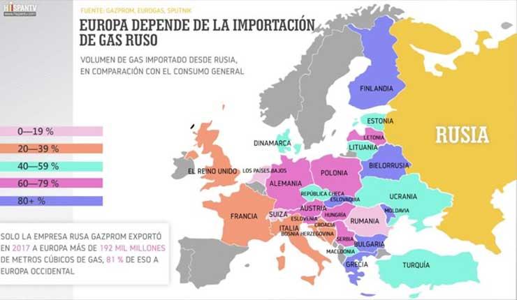 La gran dependencia europea de la energía rusa preocupa a EEUU