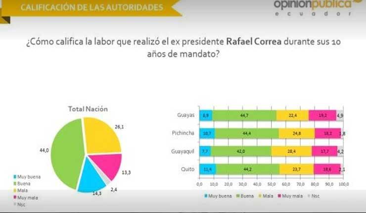10 años de Gobierno de Rafael Correa logra 58.3% de calificación positiva, revela Opinión Pública