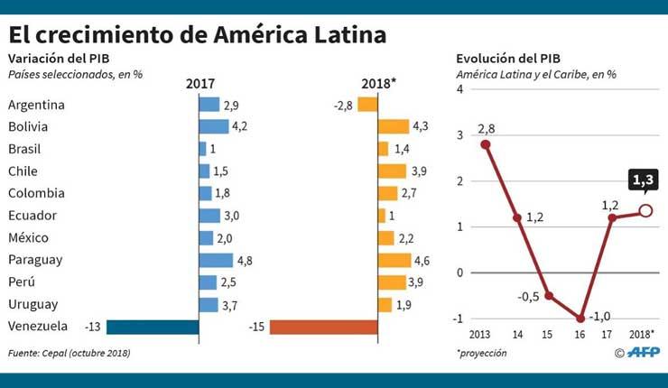Economía de América Latina baja su crecimiento a 1.3% según CEPAL
