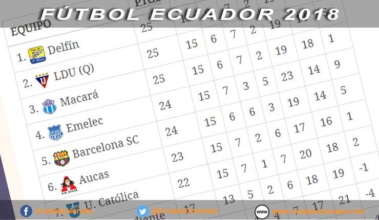 tabla de posiciones del Campeonato Ecuatoriano de fútbol
