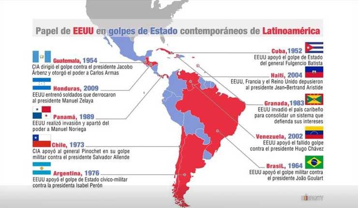 Papel de EEUU en golpes de Estado contemporáneos de Latinoamérica