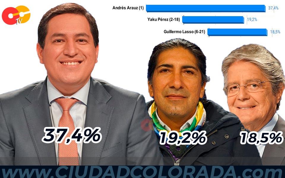 Andrés Arauz gana en primera vuelta